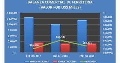 COLOMBIA-BALANZA